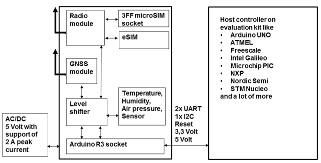akorIoT NB-IoT shield block diagram