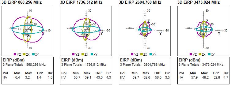RMS Harmonic Patterns