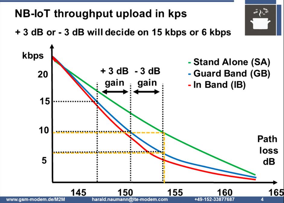 NB-IoT throughput vs antenna gain