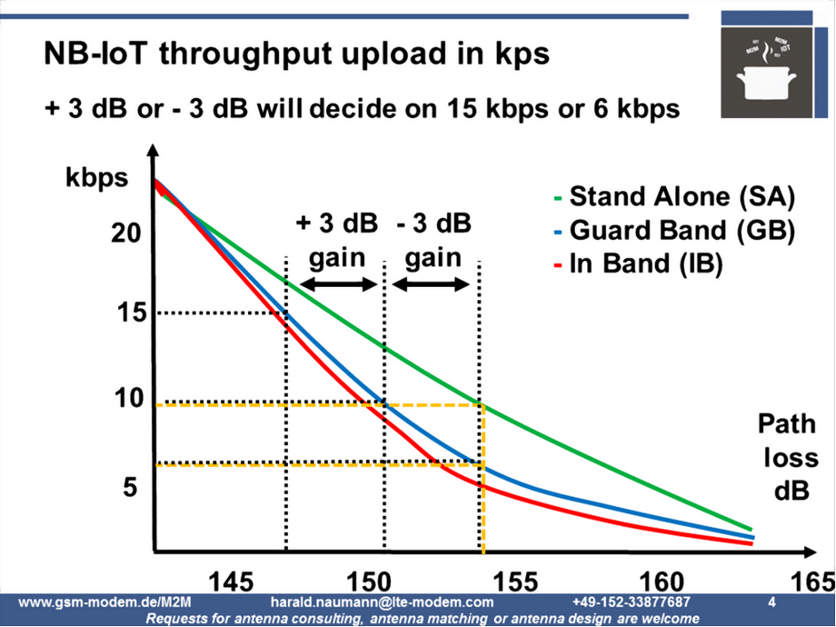 NB-IoT Throughput