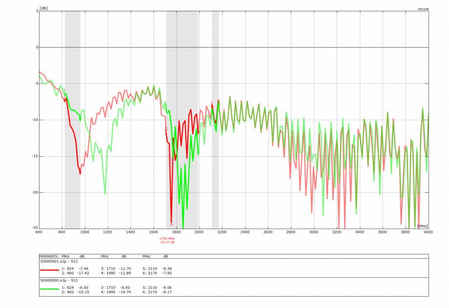 return loss curves from a VNA