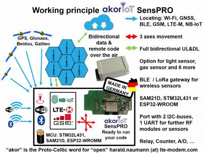 How SensPRO works